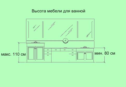 Высота мебели для ванной комнаты