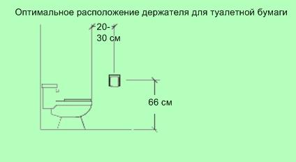 как расположить держатель для туалетной бумаги