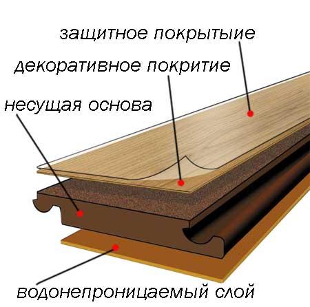 Многослойная структура ламината