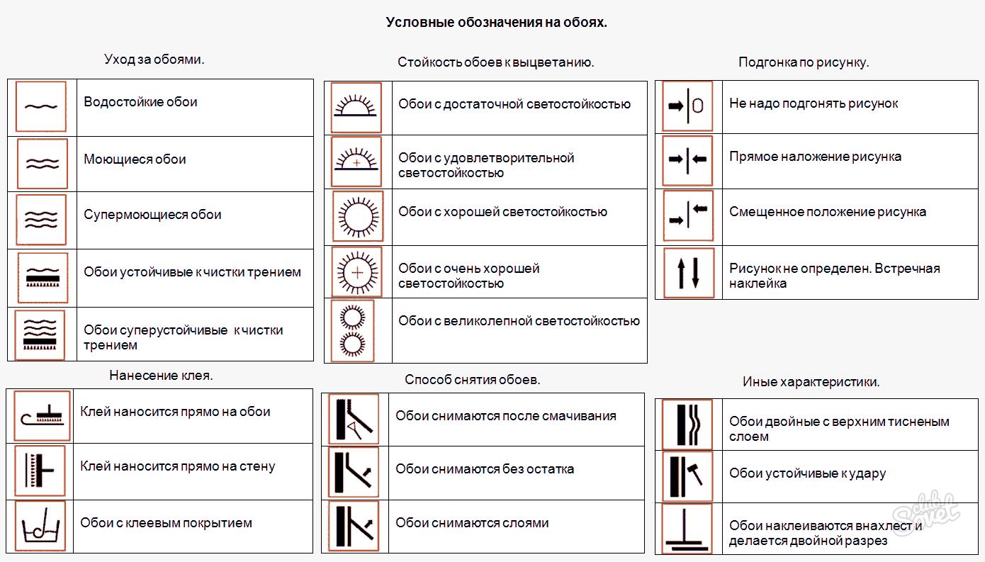 Обозначения при выборе обоев