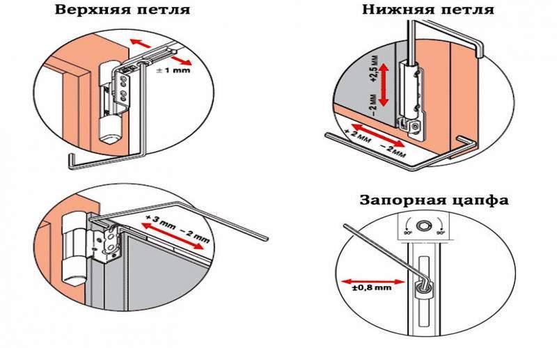 Регулировка верхней и нижней петель пластиковых окон