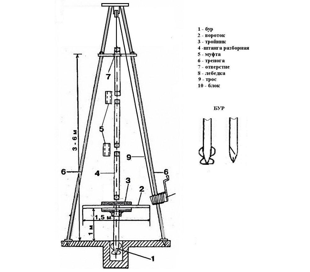 Схема шнековой буровой установки