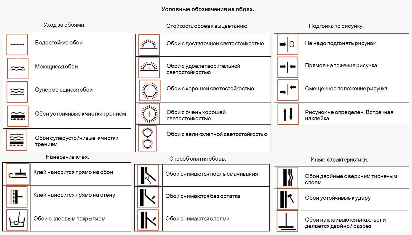 Условные обозначения на обояхУсловные обозначения на обоях