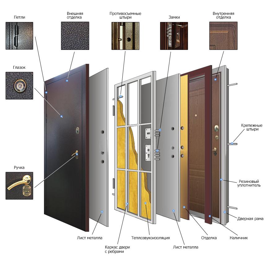 Конструкция стальной двери