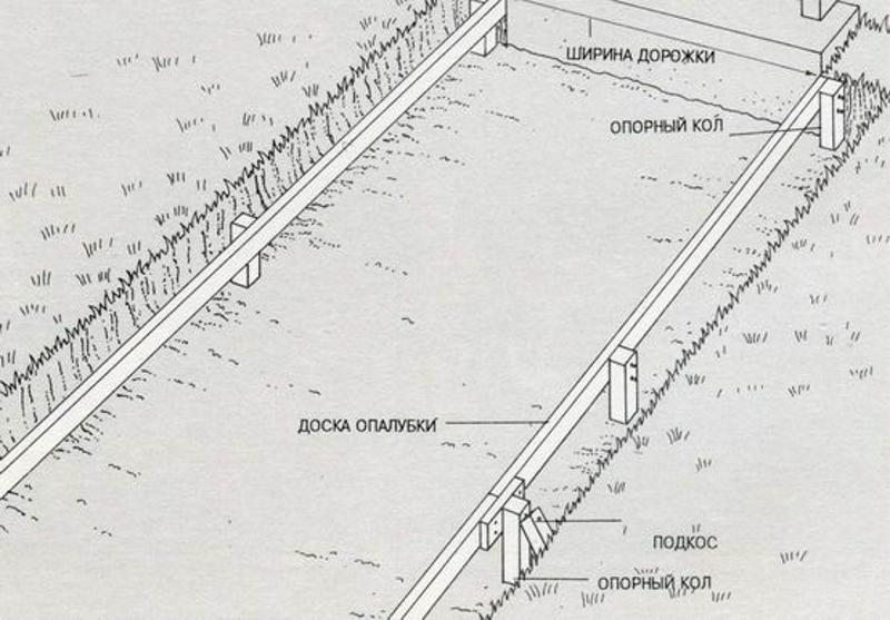 Схема разметки и опалубки садовой дорожки