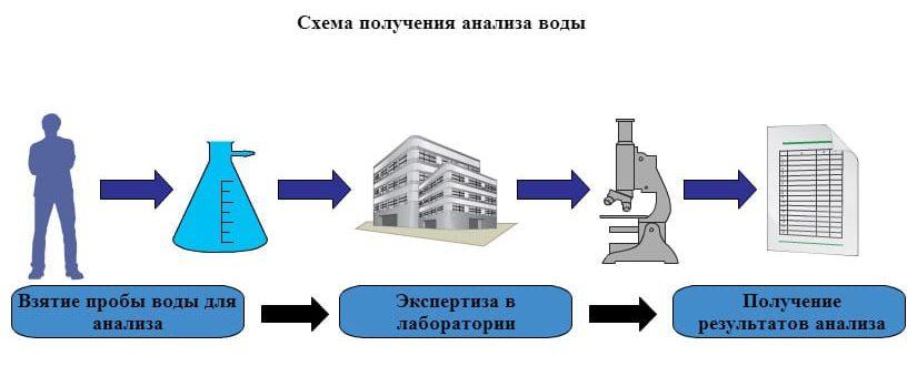 Схема получения анализа воды