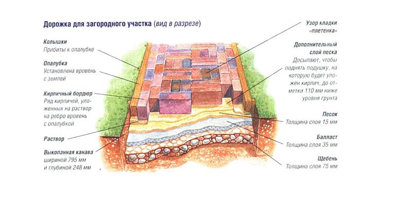 Схема изготовления дорожки из кирпича