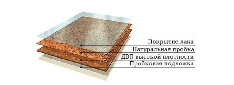 Структура пробковой плитки или доски