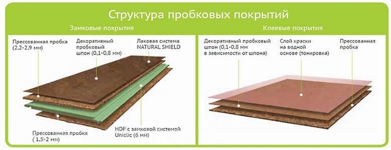 Структура клеевых и замковых пробковых покрытий