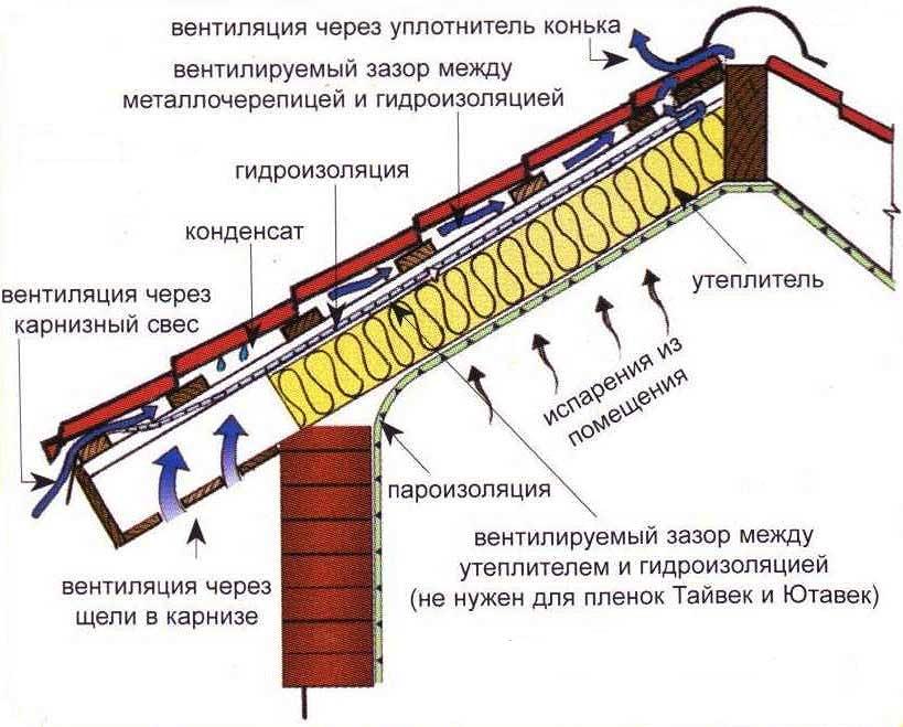 Схема устройства вентилируемой кровли