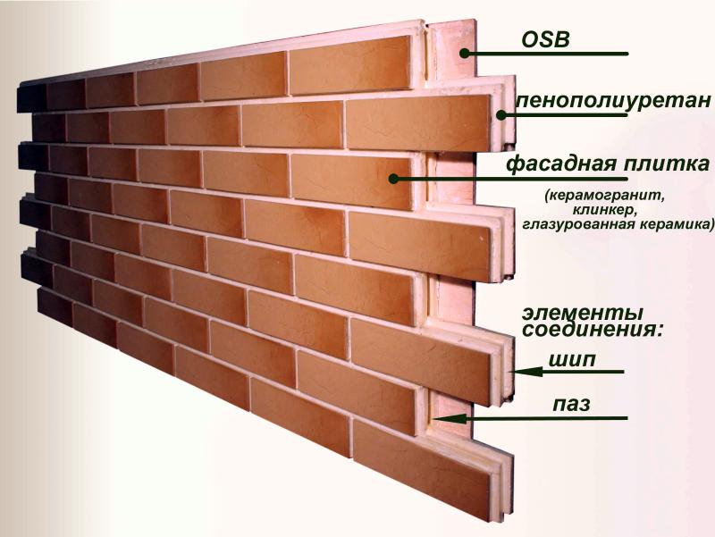 Структура термопанелей с клинкерной плиткой