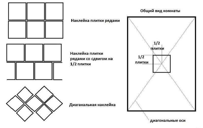 Варианты расположения при укладке плитки в ванной
