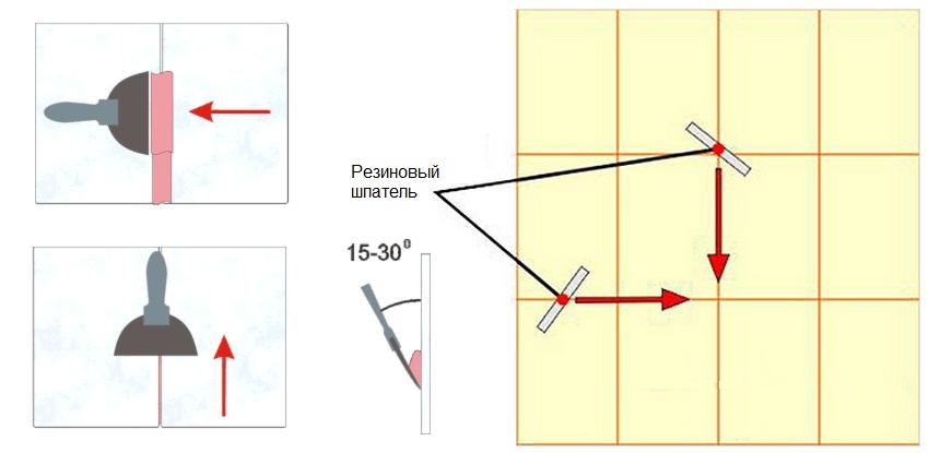 Схема движения шпателя при затирке швов