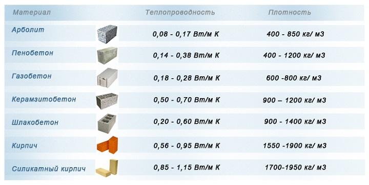 Таблица теплопроводности конструкционных материалов