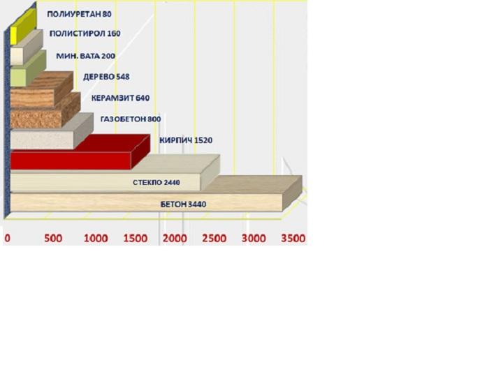 Сравнительная толщина слоя разных стройматериалов для достижения необходимого теплосопротивления стен