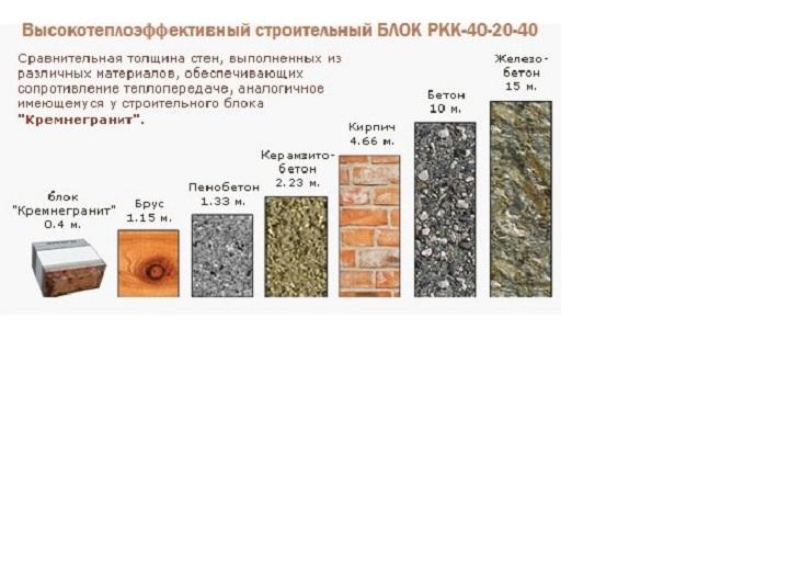 Пример рекламы производителя теплых блоков