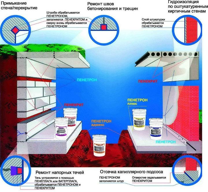 Ассортимент гидроизоляционных материалов Пенетрон