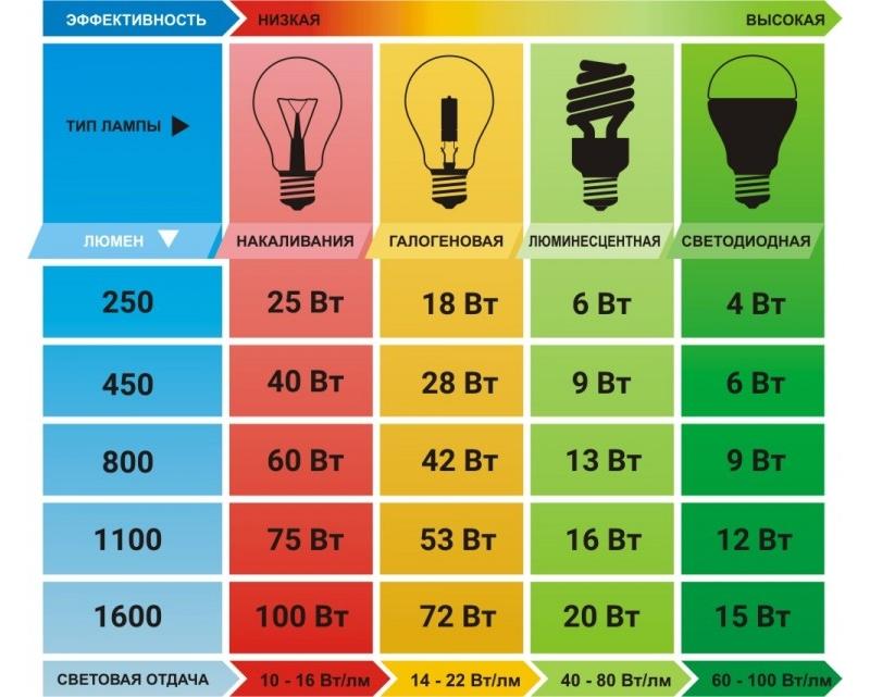 Напряжение и светоотдача различных типов ламп