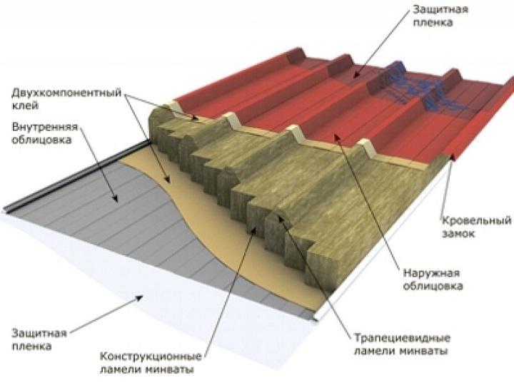 Конструкция металлической сэндвич панели