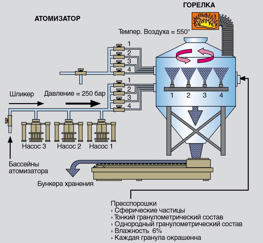 Схема производства керамогранита