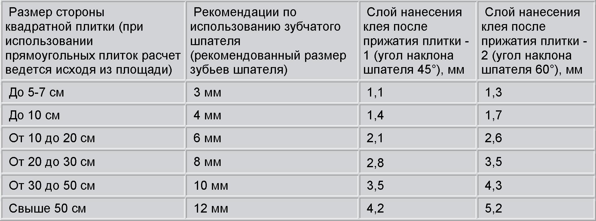 Расход плиточного клея по некоторым параметрам
