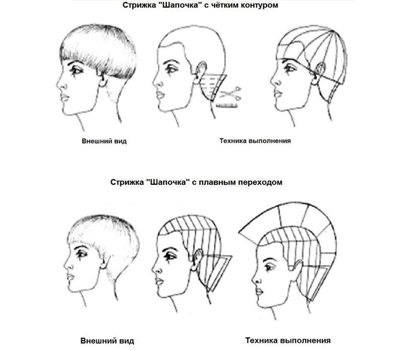 Схемы стрижки шапочка