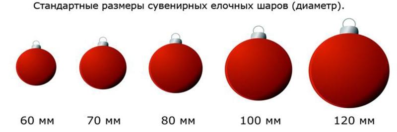 Стандартные размеры елочных шаров