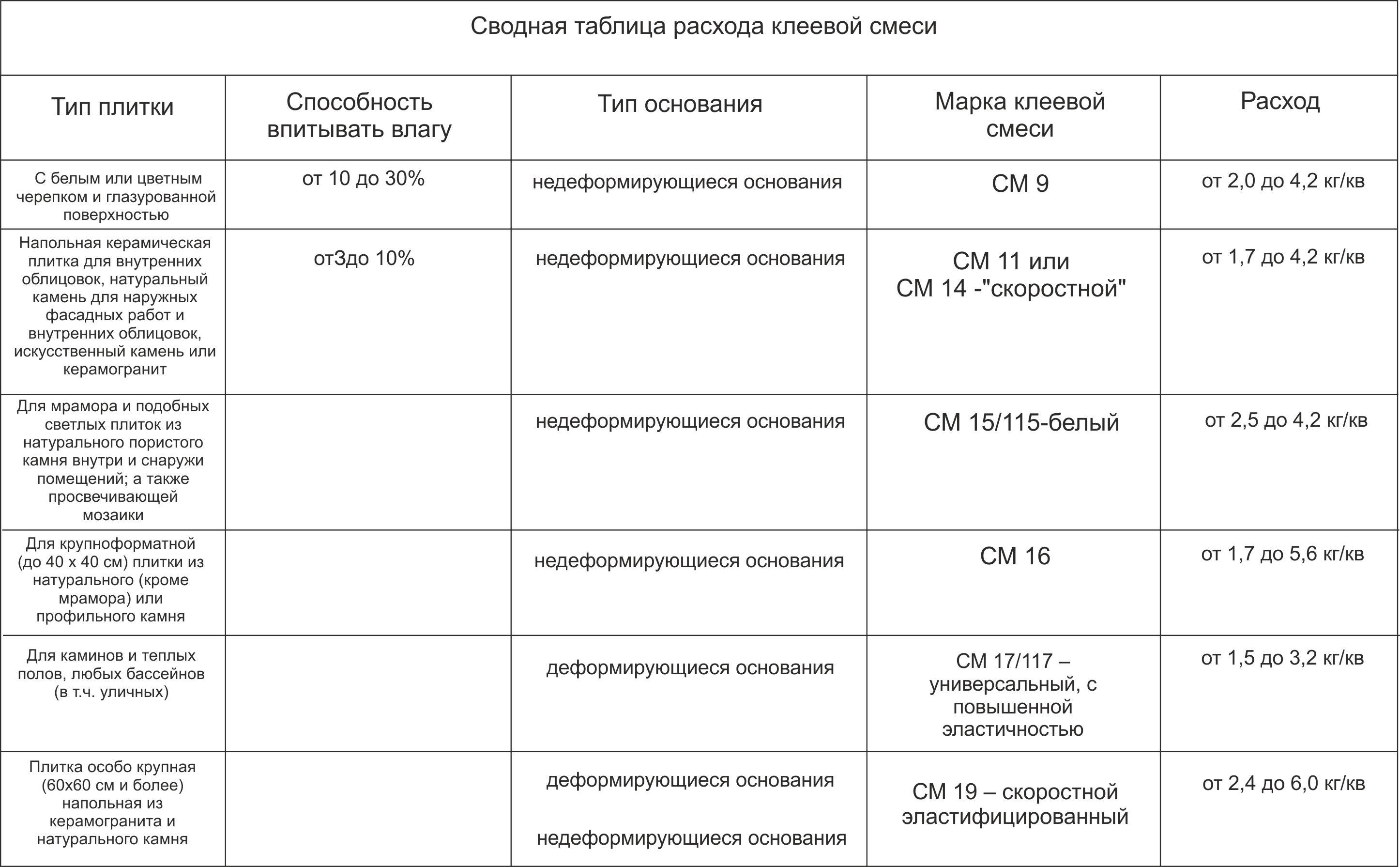 Таблица расчета клея для плитки