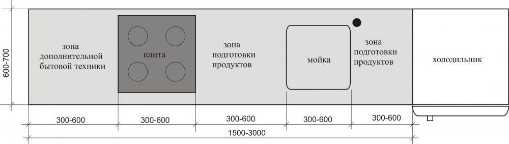 Функциональное зонирование кухни