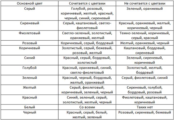 Таблица сочетания основных цветов