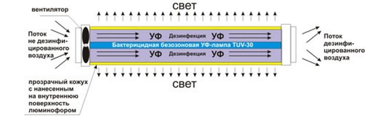 Схема бактерицидной кварцевой лампы