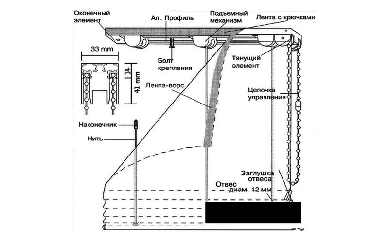 Строение римской шторы