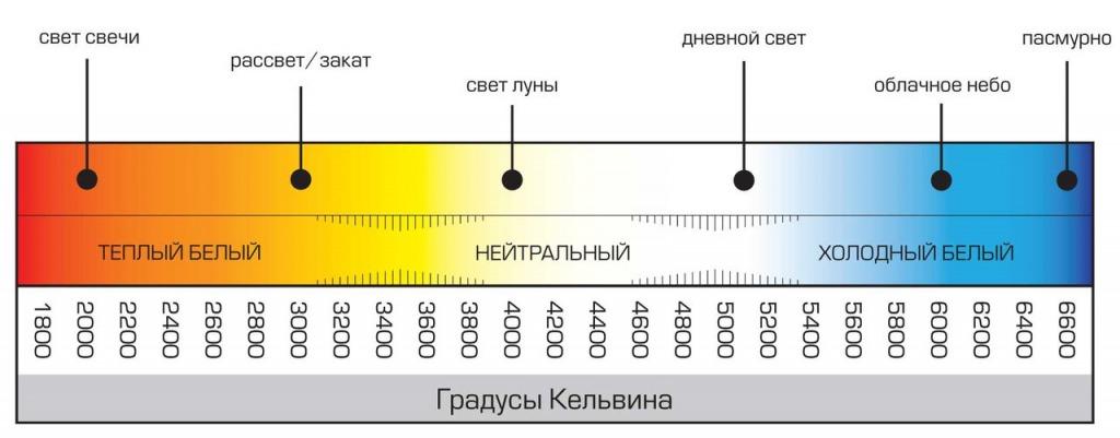 Цветовая температура светодиодного освещения