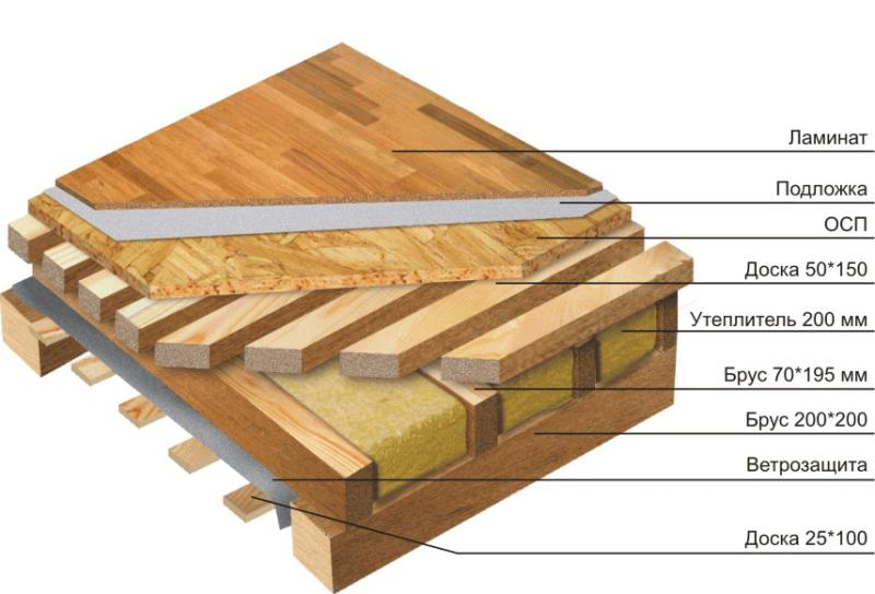 Пример устройства пола каркасного дома