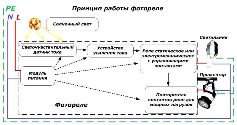 Принцип работы солнечных ламп