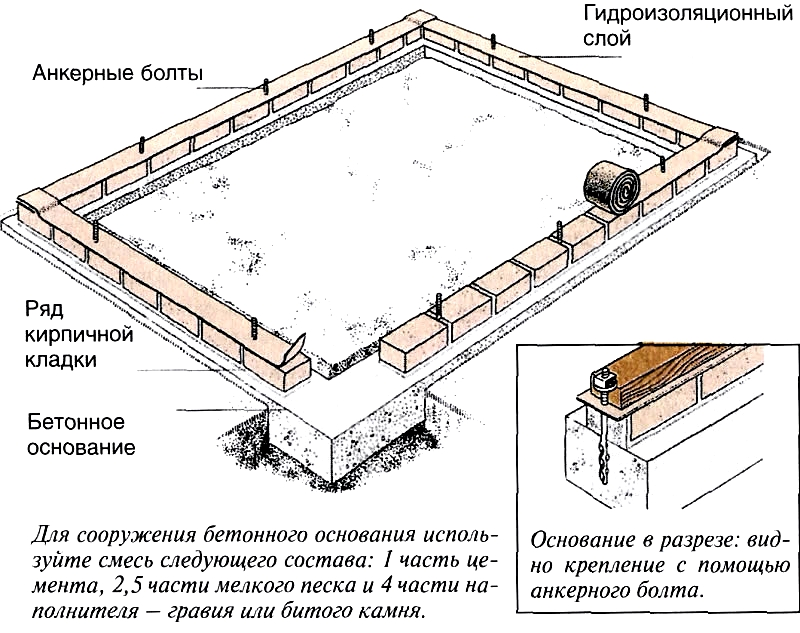 Бетонно-кирпичный фундамент