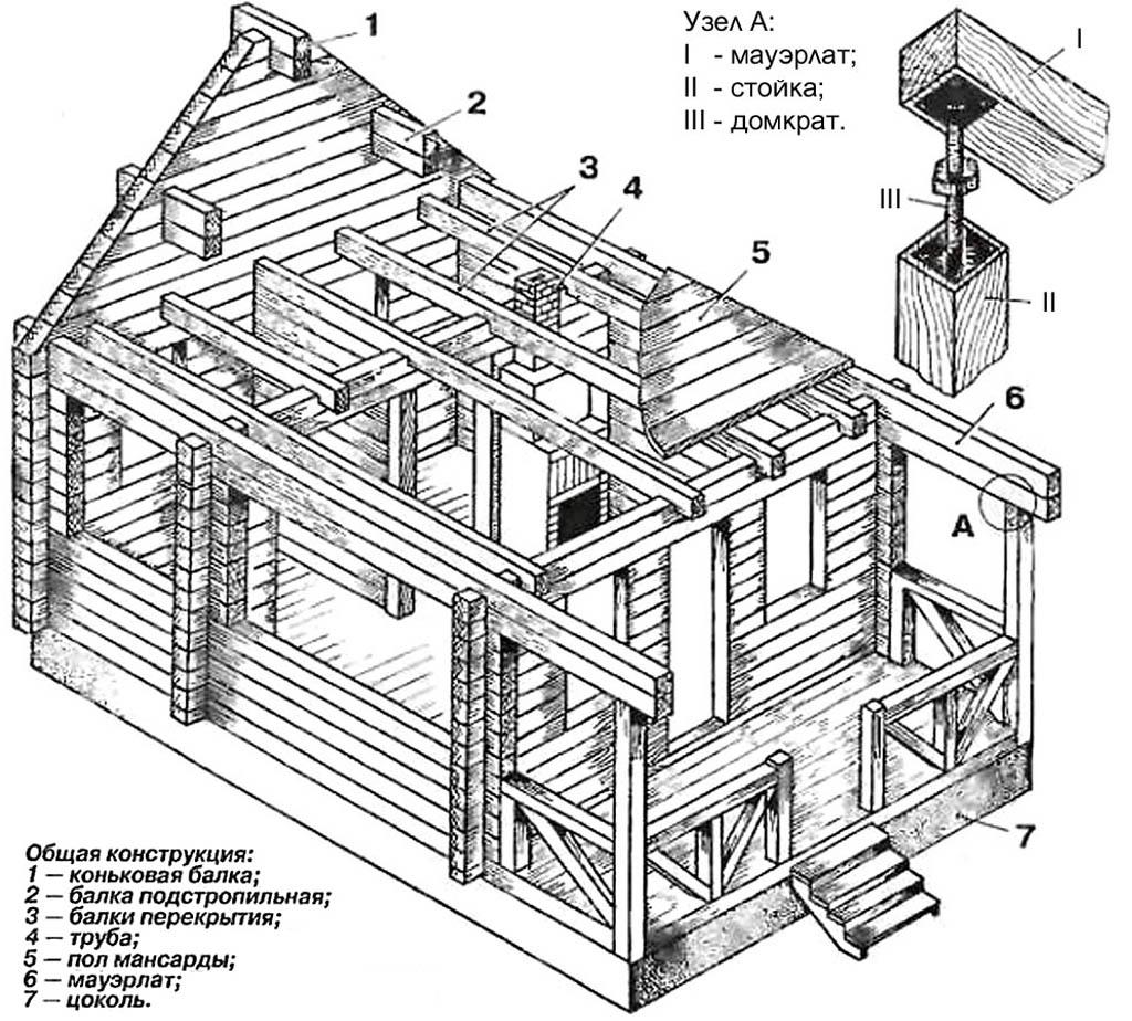 Схема конструкции дома из бруса