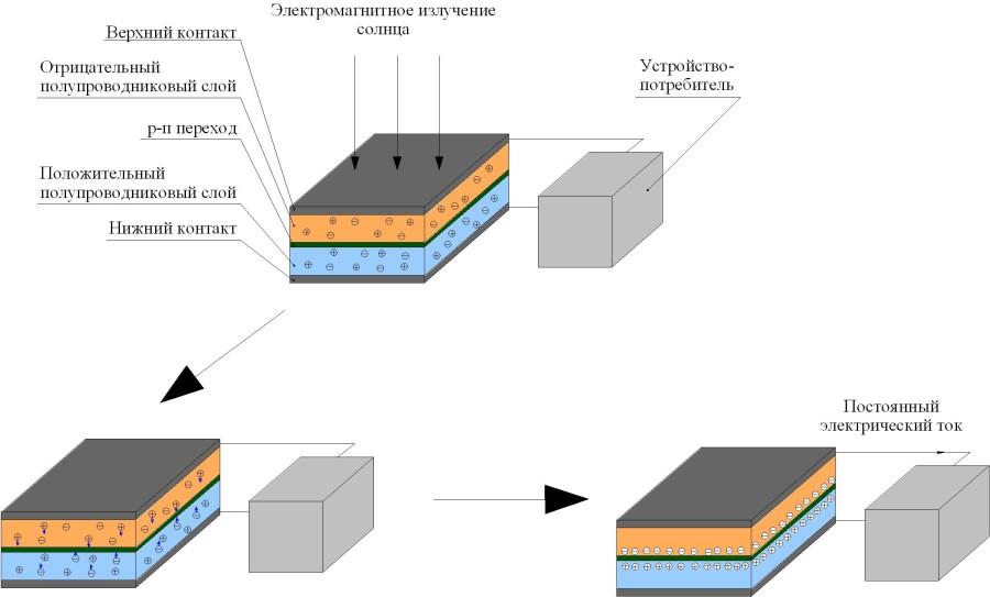 Преимущества солнечной батареи