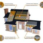 Фото 1: Схема наружного утепления брусового дома