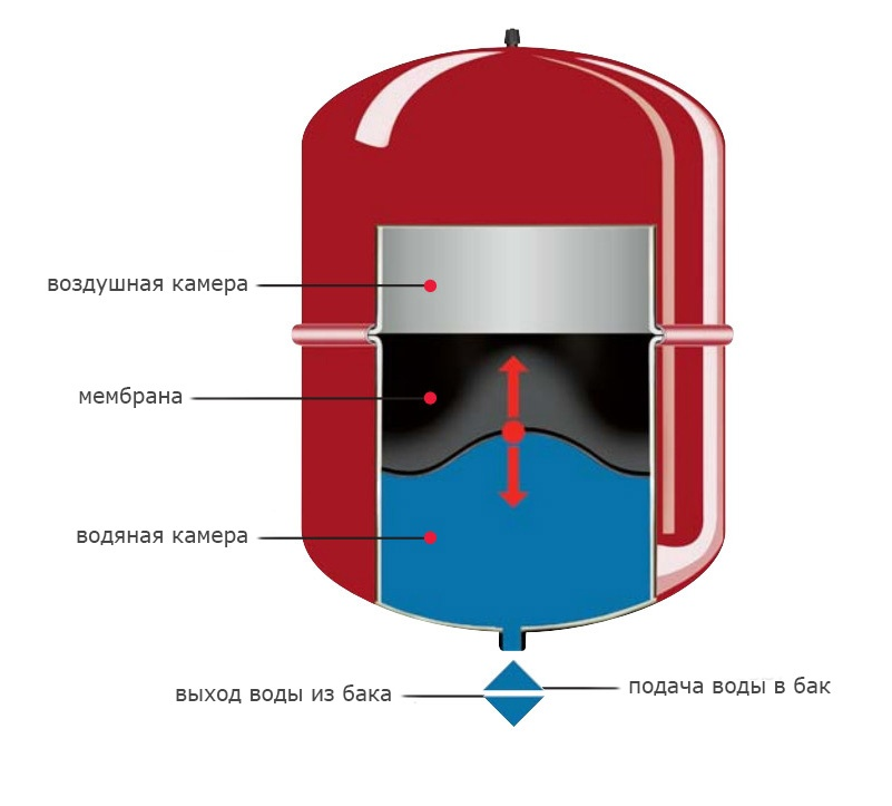 Устройство расширительного бачка для отопления