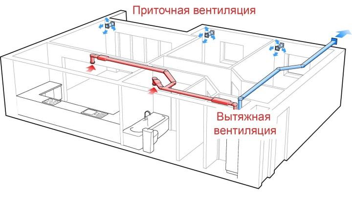 схема организации вентиляции