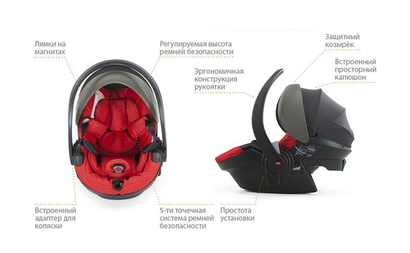 Строение детского авто кресла 0+