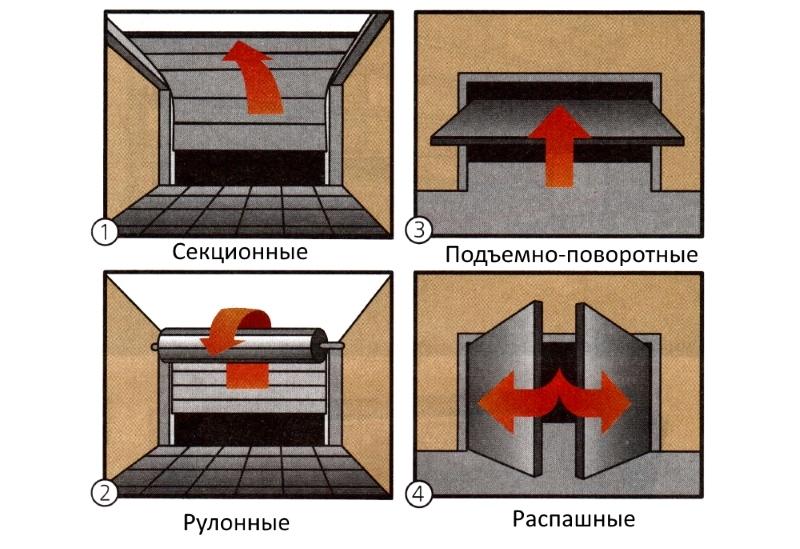 Варианты механизма подьема ворот
