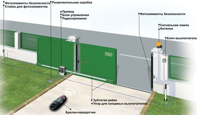 Фото 28: Схема автоматических ворот с управлением