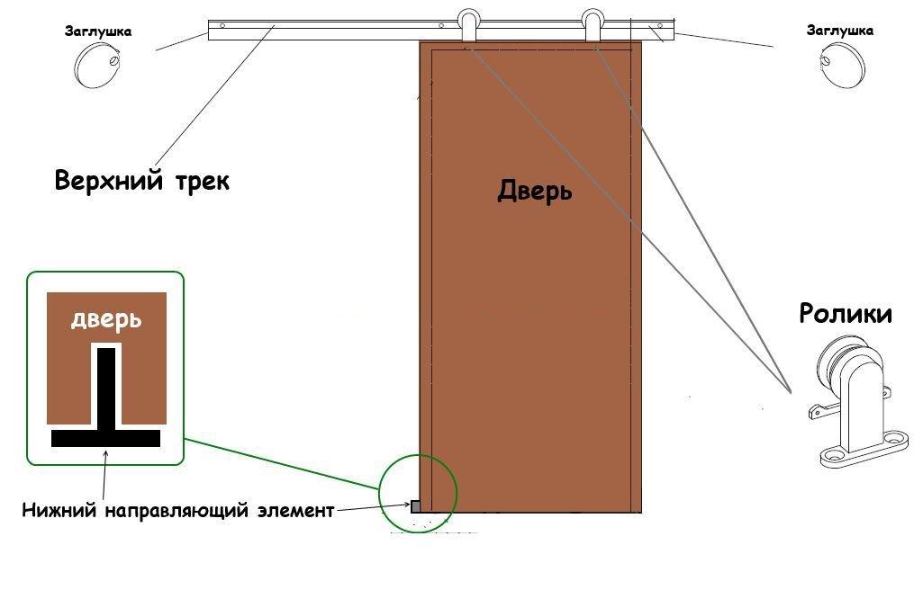 Строение откатной двери