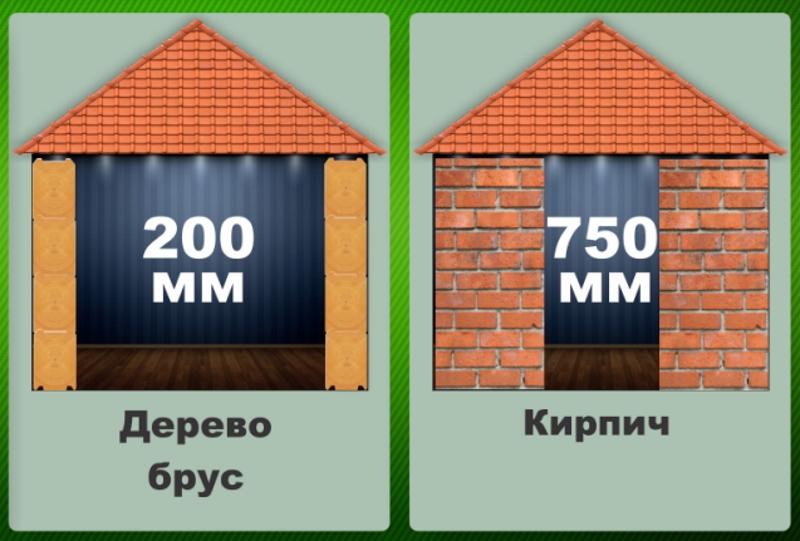 Теплопроводность деревянного дома