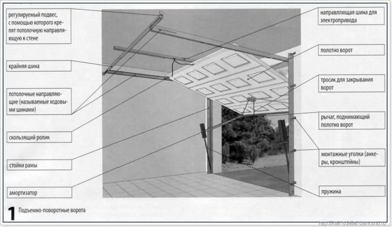 Фото 29: Схема устройства подъемно-поворотных ворот