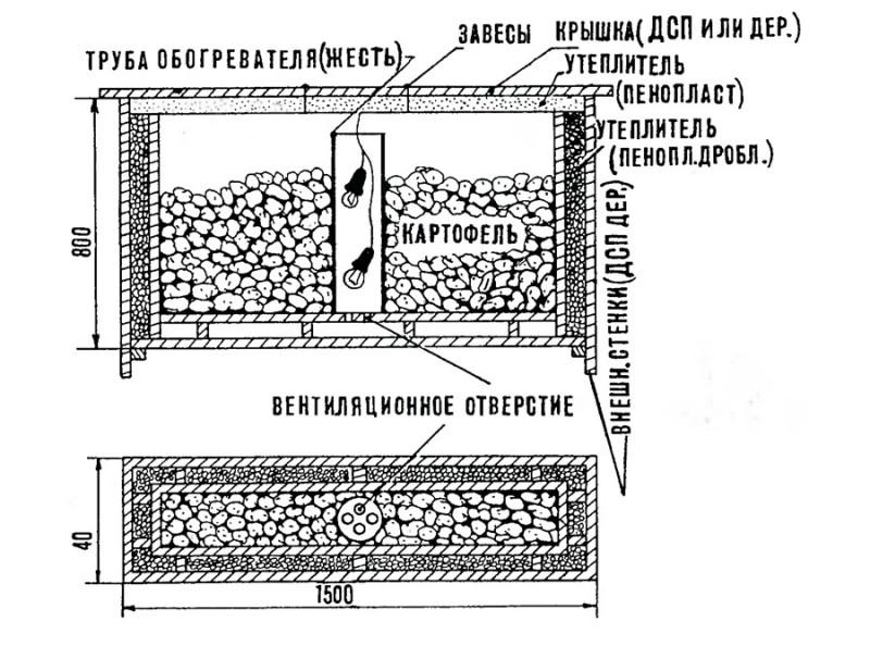Схема тары для хранения картофеля с вентиляцией и термостатом