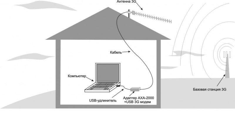 Подключение антенны