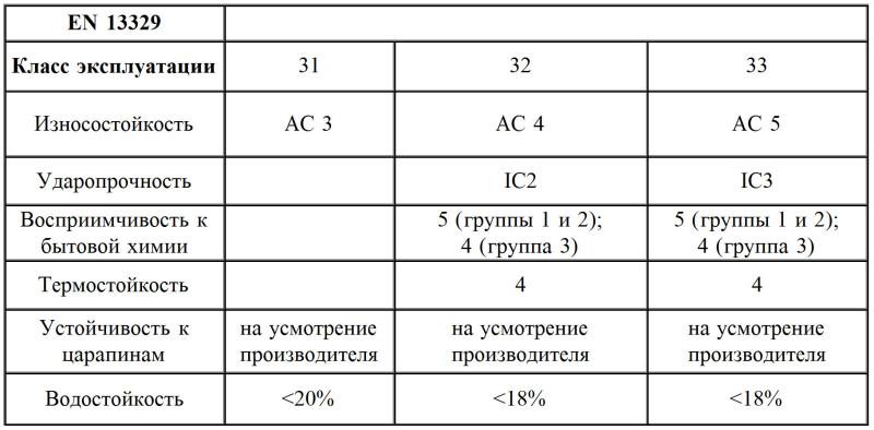 Характеристика классов ламината